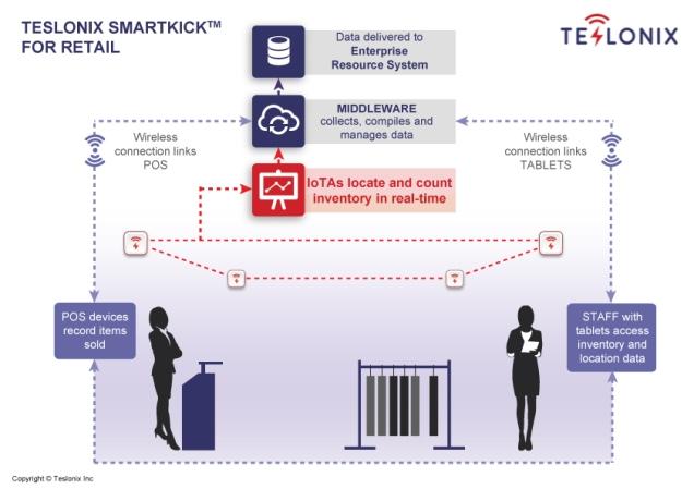 teslonix-smartkick